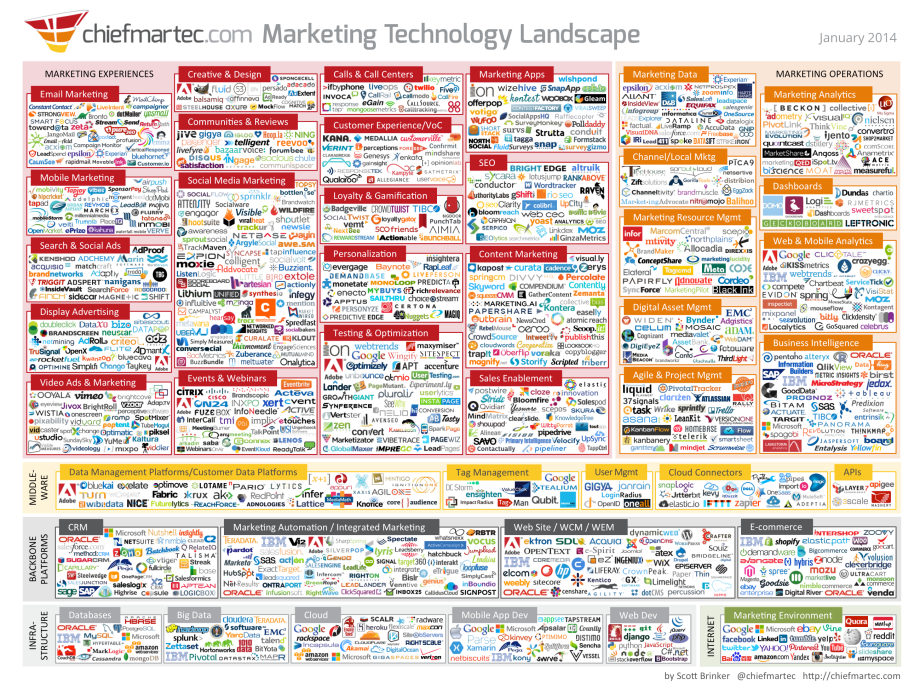 marketingtechnologyjan2014