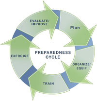 prep_cycle_full